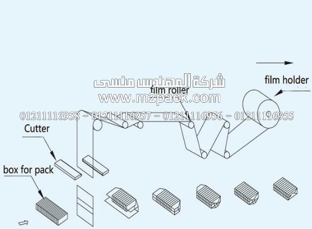 رسم تخطيطي لطريقة سلفنة العلب بماكينات المهندس منسي